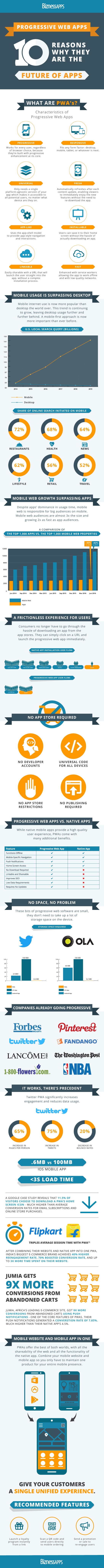 pwa infographic  10 Reasons Why PWAs Are On The Rise [Infographic] - Progressive Web App Infographic - 10 Reasons Why PWAs Are On The Rise [Infographic]