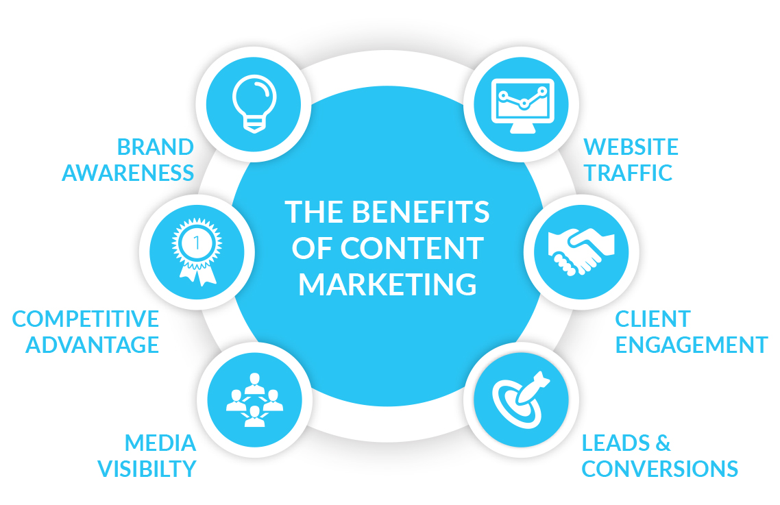 content-marketing-for-small-businesses