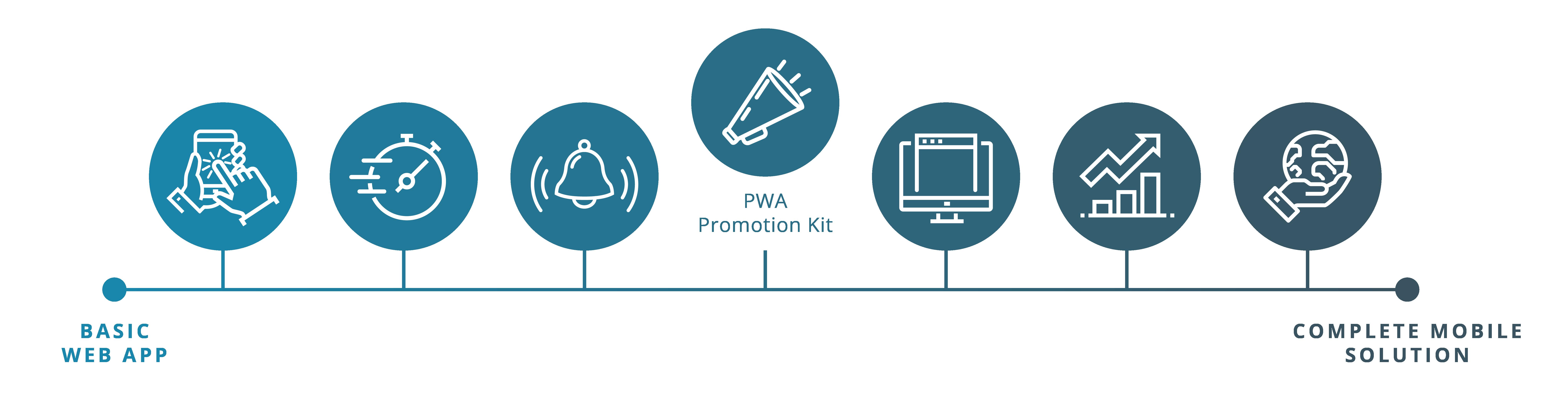 pwa-promote