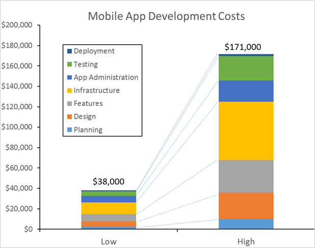 How much does it cost to create a dating app