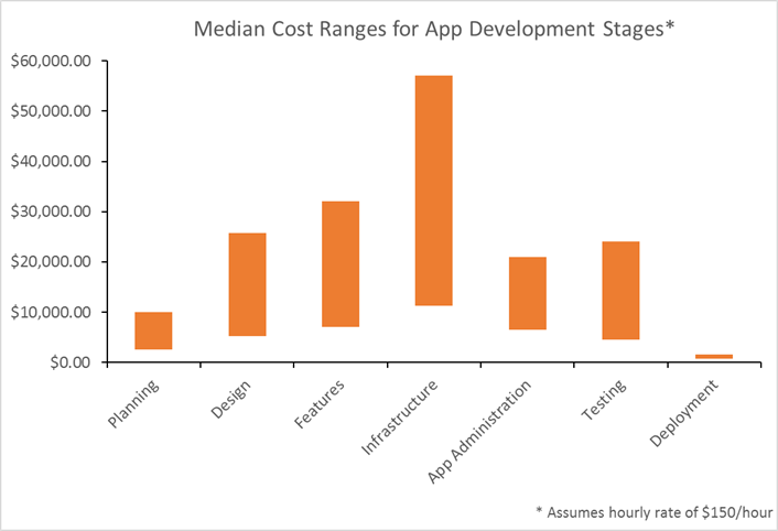 cost of developing an app