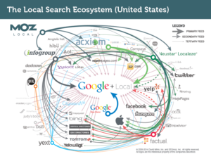 local_search_ecosystem_us