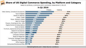 share of us digital spending by platform marketing charts
