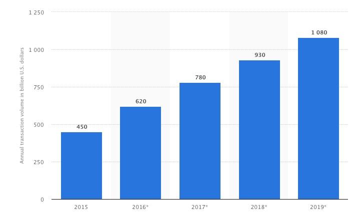 Mobile_payment_revenue