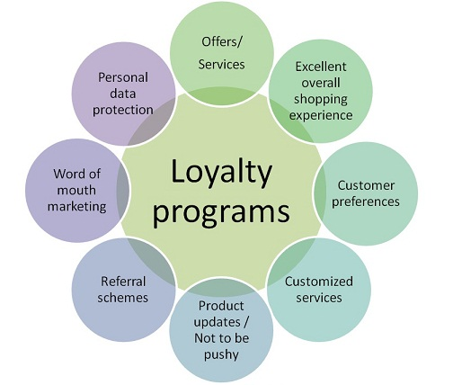 benefits of loyalty program