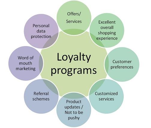 benefits of loyalty program